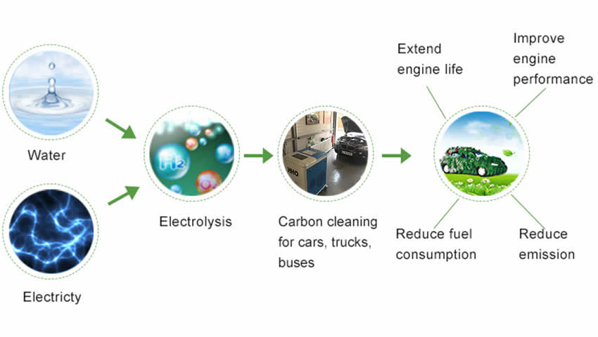 HHO carbon cleaning principle